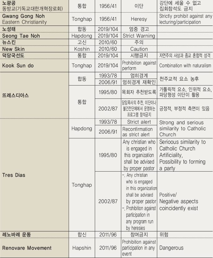 주요 교단 결의내용 (한국어 및 영어)